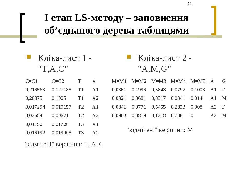 """I етап LS-методу – заповнення об'єднаного дерева таблицями Кліка-лист 1 - """"T,..."""