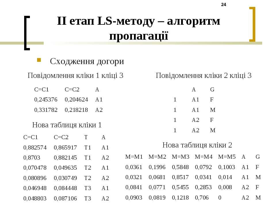 II етап LS-методу – алгоритм пропагації Сходження догори Повідомлення кліки 1...