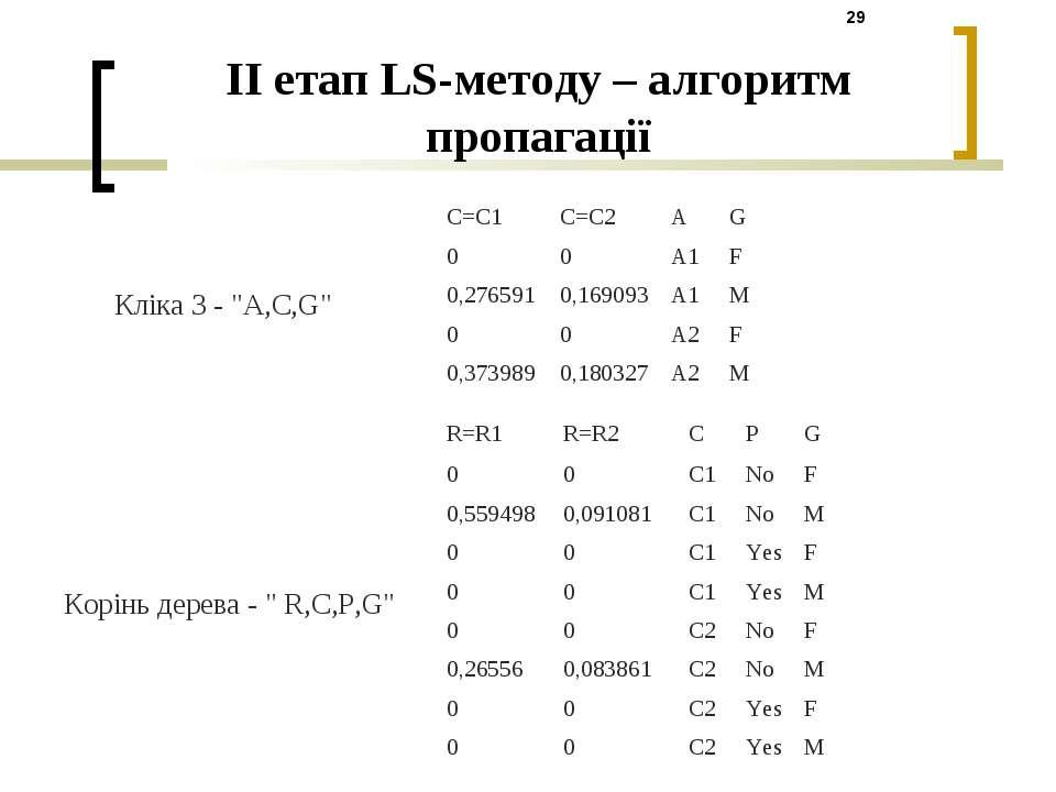 """II етап LS-методу – алгоритм пропагації Кліка 3 - """"A,C,G"""" Корінь дерева - """" R..."""
