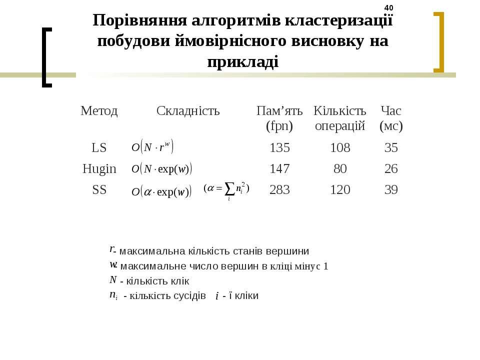Порівняння алгоритмів кластеризації побудови ймовірнісного висновку на прикла...