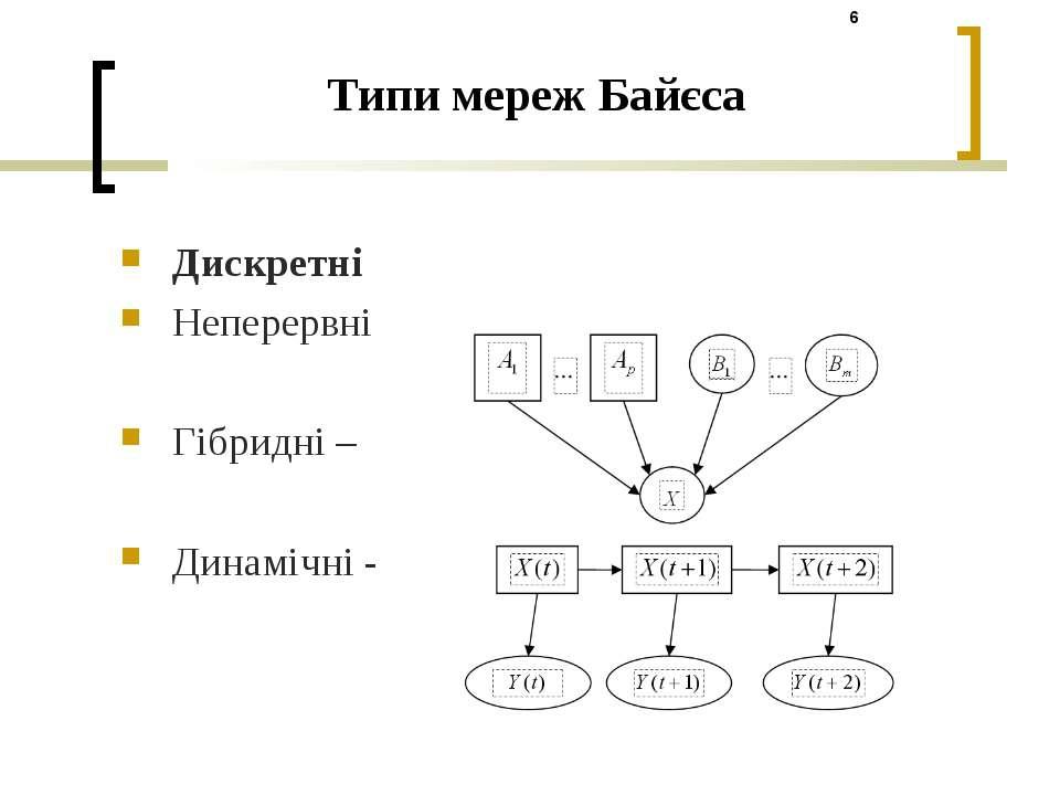 Типи мереж Байєса Дискретні Неперервні Гібридні – Динамічні -