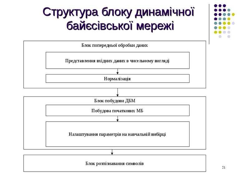 Структура блоку динамічної байєсівської мережі
