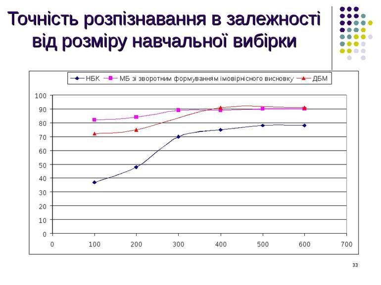 Точність розпізнавання в залежності від розміру навчальної вибірки