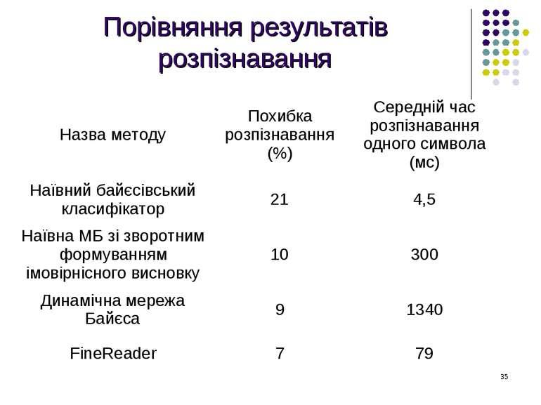 Порівняння результатів розпізнавання