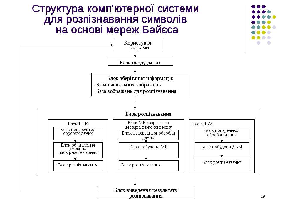 Структура комп'ютерної системи для розпізнавання символів на основі мереж Байєса