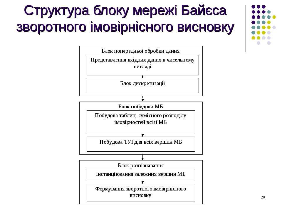 Структура блоку мережі Байєса зворотного імовірнісного висновку