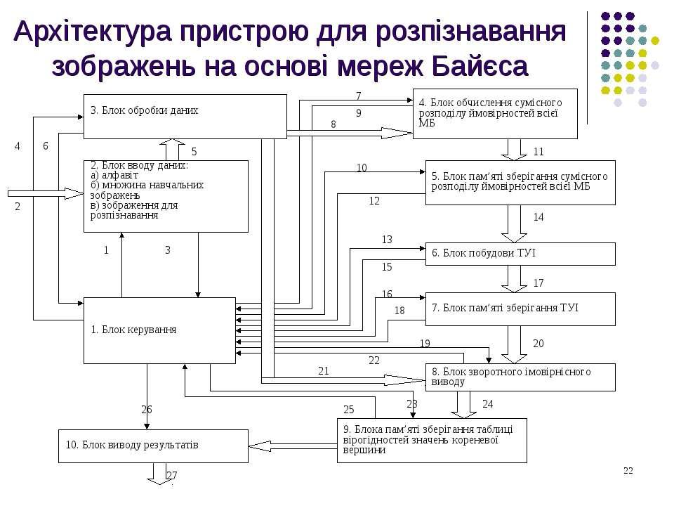 Архітектура пристрою для розпізнавання зображень на основі мереж Байєса