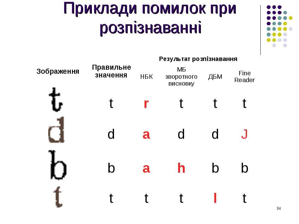 Приклади помилок при розпізнаванні Зображення Правильне значення Результат ро...