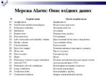 Мережа Alarm: Опис вхідних даних № English name Назва українською 19 Anaphyla...