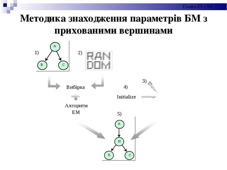 Методика знаходження параметрів БМ з прихованими вершинами Слайд * з 54
