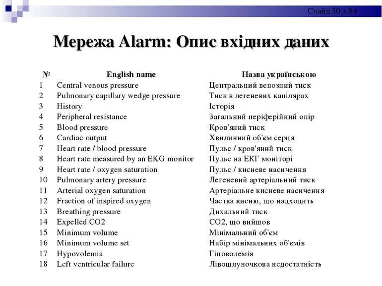 Мережа Alarm: Опис вхідних даних № English name Назва українською 1 Central v...