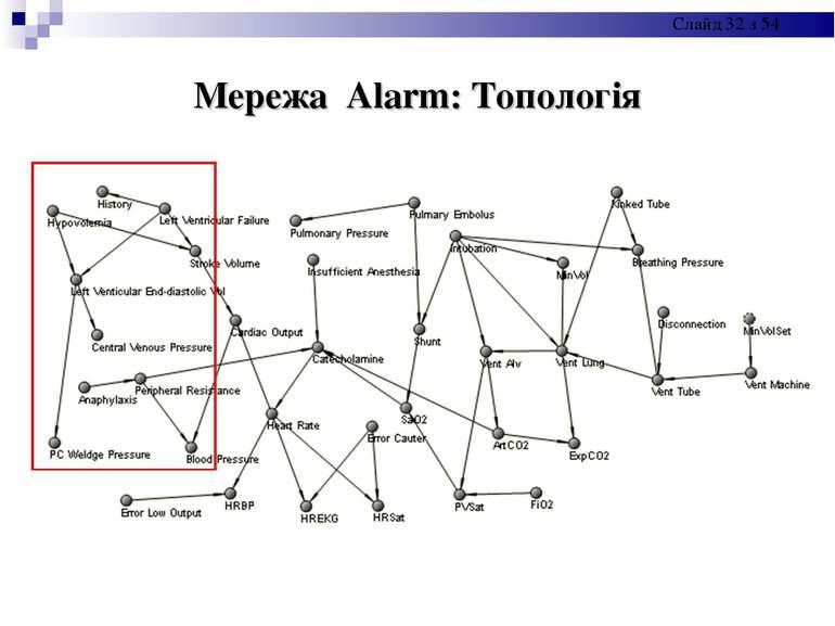 Мережа Alarm: Топологія Слайд * з 54