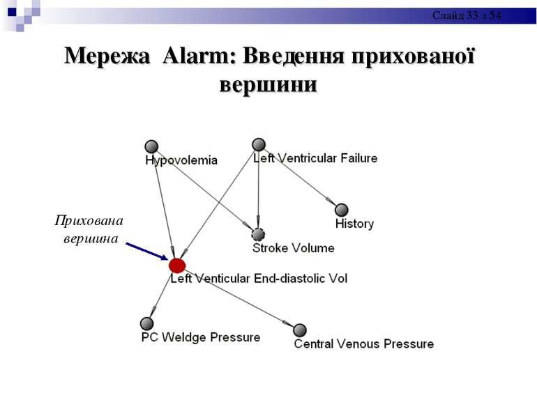 Мережа Alarm: Введення прихованої вершини Прихована вершина Слайд * з 54