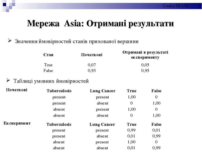Мережа Asia: Отримані результати Значення ймовірностей станів прихованої верш...