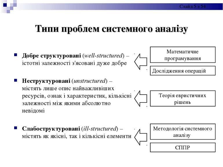 Типи проблем системного аналізу Добре структуровані (well-structured) – істот...