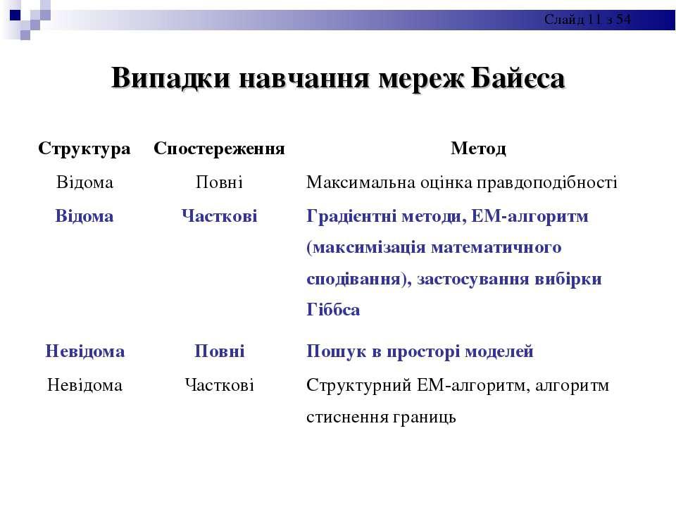 Випадки навчання мереж Байєса Структура Спостереження Метод Відома Повні Макс...