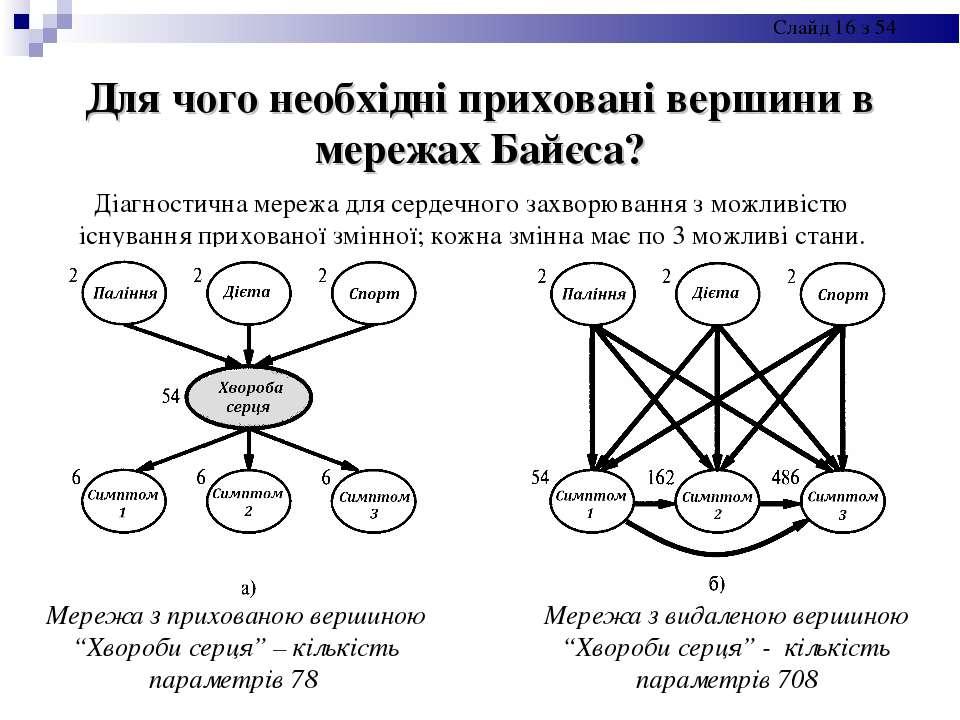 Для чого необхідні приховані вершини в мережах Байєса? Мережа з прихованою ве...
