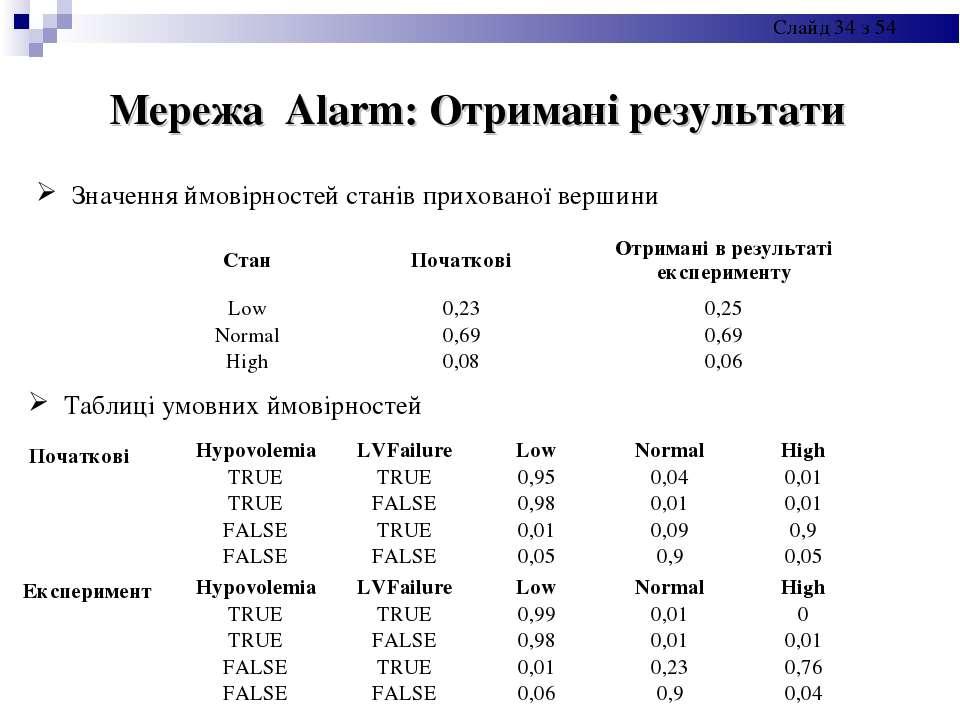 Мережа Alarm: Отримані результати Значення ймовірностей станів прихованої вер...