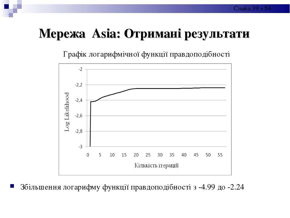Мережа Asia: Отримані результати Збільшення логарифму функції правдоподібност...