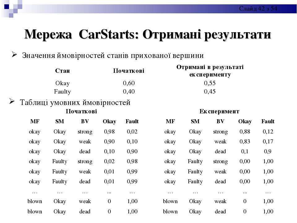 Мережа CarStarts: Отримані результати Значення ймовірностей станів прихованої...