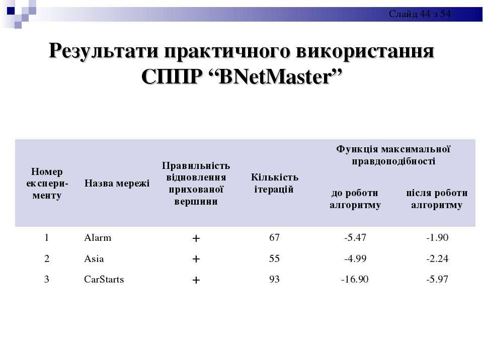 """Результати практичного використання СППР """"BNetMaster"""" Номер експери-менту Наз..."""