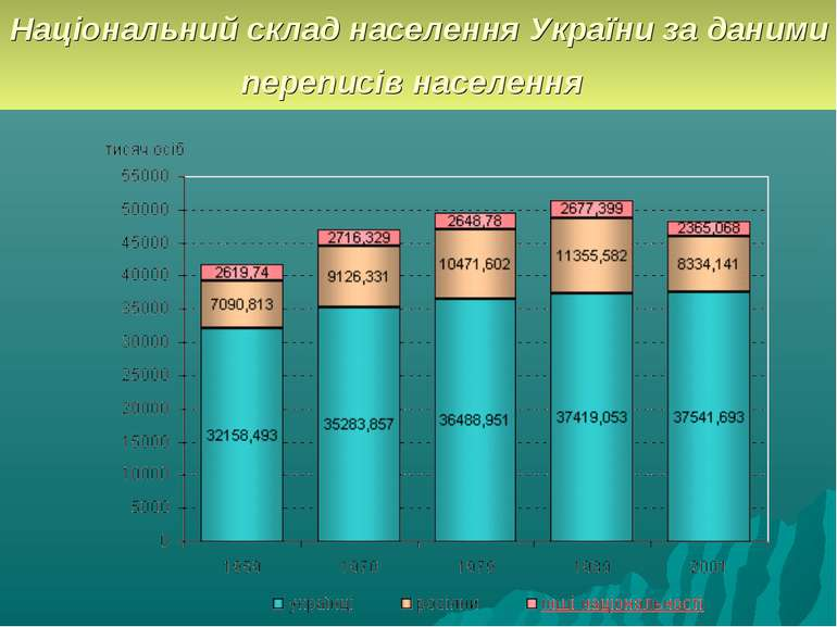 Національний склад населення України за даними переписів населення