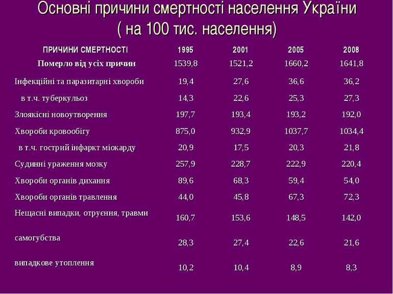 Основні причини смертності населення України ( на 100 тис. населення)