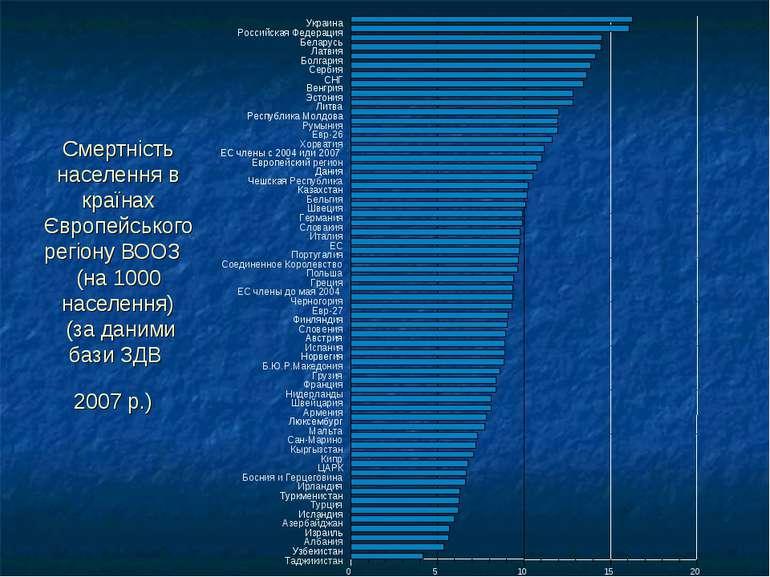 Смертність населення в країнах Європейського регіону ВООЗ (на 1000 населення)...