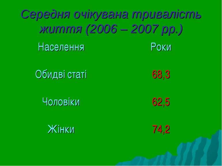 Середня очікувана тривалість життя (2006 – 2007 рр.)