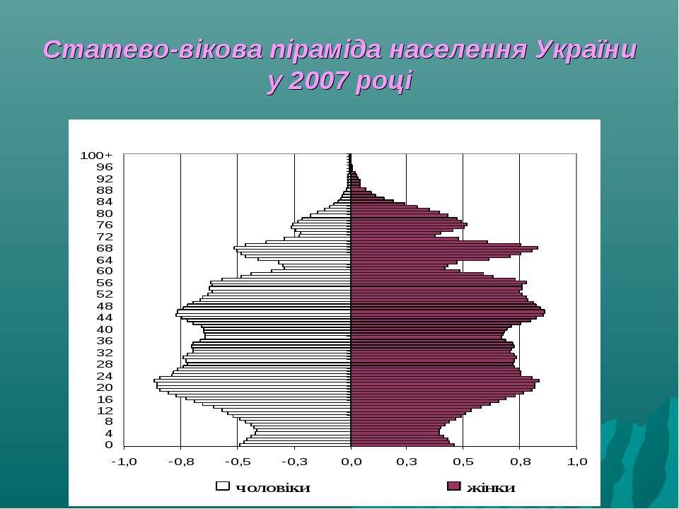 Статево-вікова піраміда населення України у 2007 році