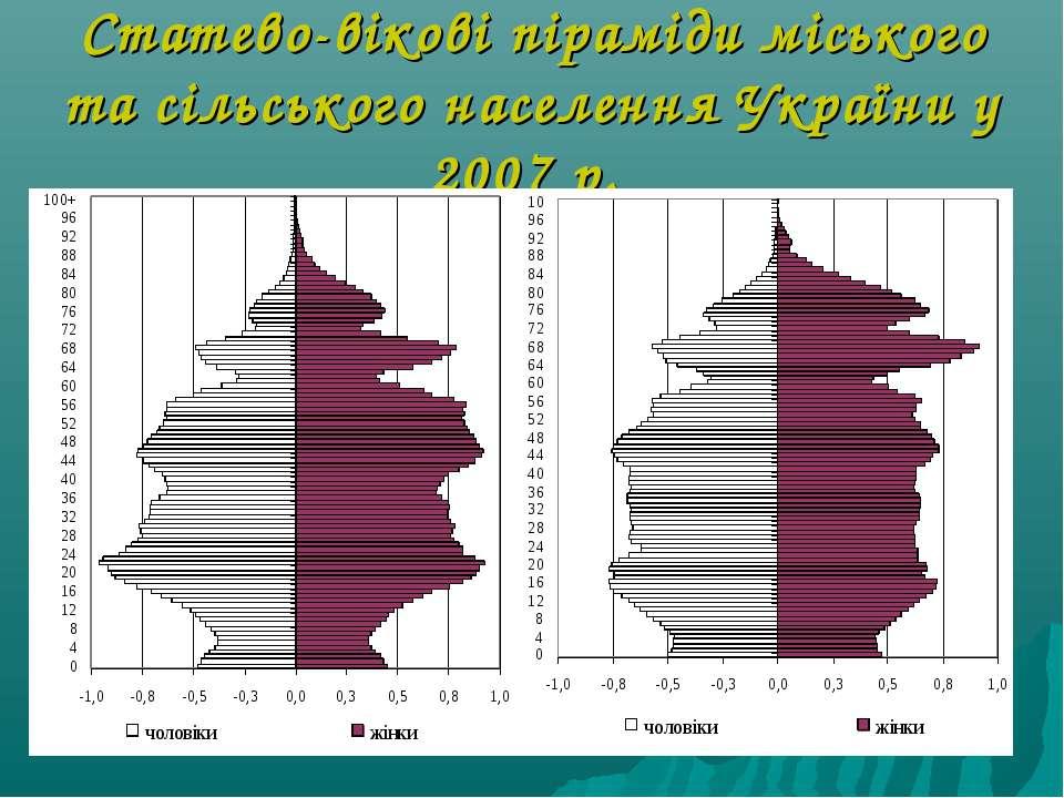 Статево-вікові піраміди міського та сільського населення України у 2007 р.