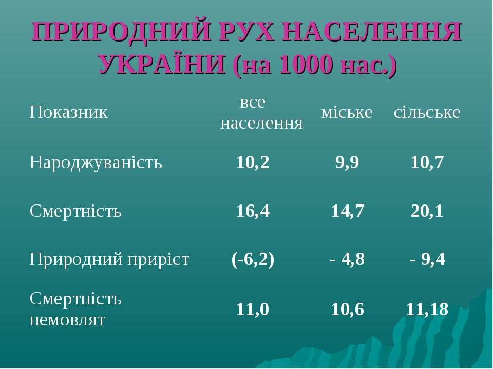 ПРИРОДНИЙ РУХ НАСЕЛЕННЯ УКРАЇНИ (на 1000 нас.)