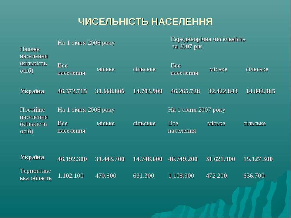 ЧИСЕЛЬНІСТЬ НАСЕЛЕННЯ Постійне населення (кількість осіб) На 1 січня 2008 рок...