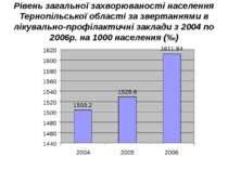 Рівень загальної захворюваності населення Тернопільської області за звертання...