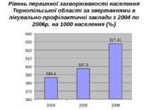 Рівень первинної захворюваності населення Тернопільської області за звертання...
