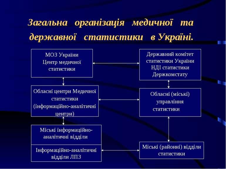 Загальна організація медичної та державної статистики в Україні.