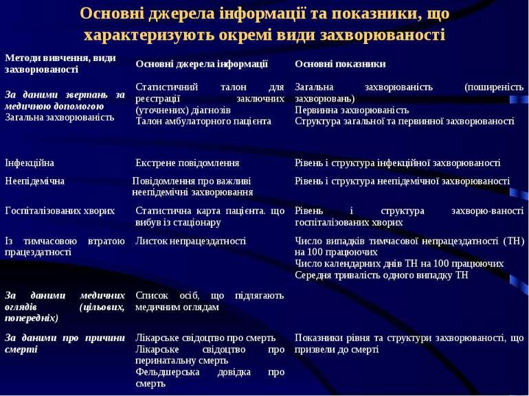 Основні джерела інформації та показники, що характеризують окремі види захвор...