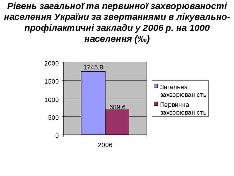 Рівень загальної та первинної захворюваності населення України за звертаннями...