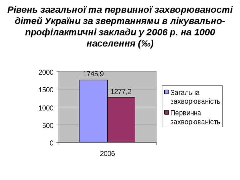 Рівень загальної та первинної захворюваності дітей України за звертаннями в л...