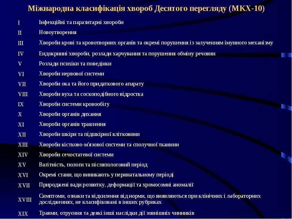 Міжнародна класифікація хвороб Десятого перегляду (МКХ-10)