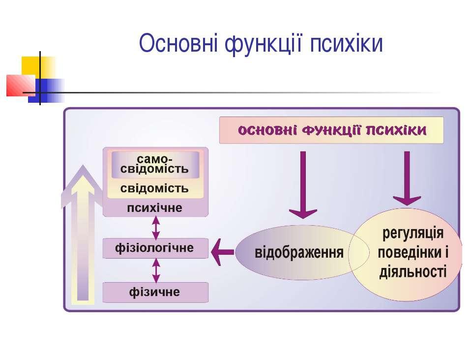 Основні функції психіки