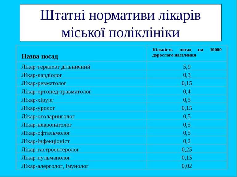 Штатні нормативи лікарів міської поліклініки