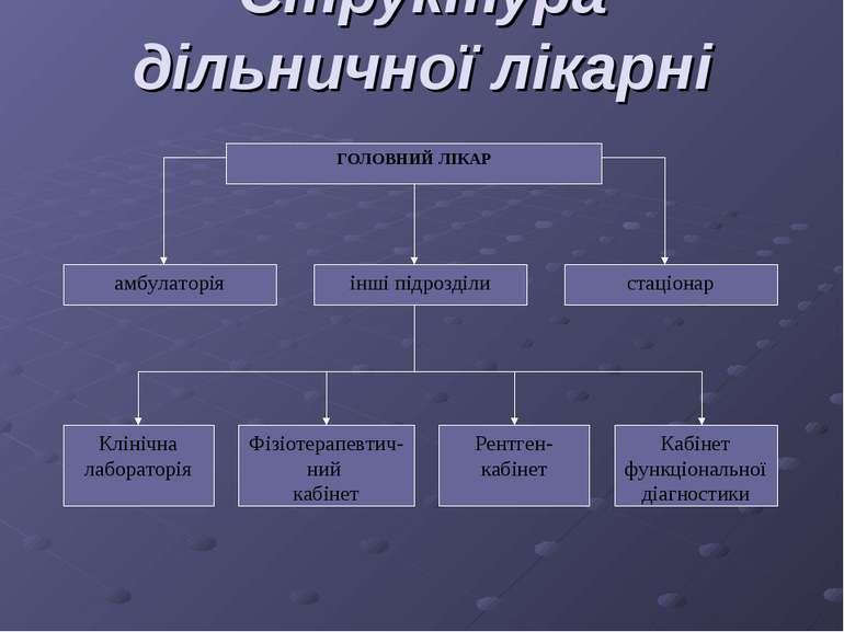 Структура дільничної лікарні