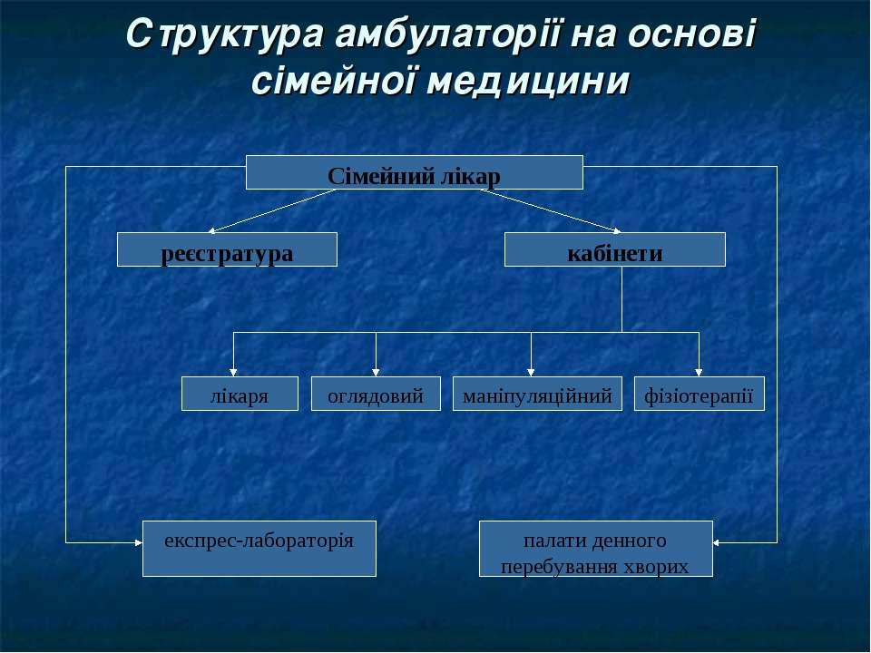 Структура амбулаторії на основі сімейної медицини