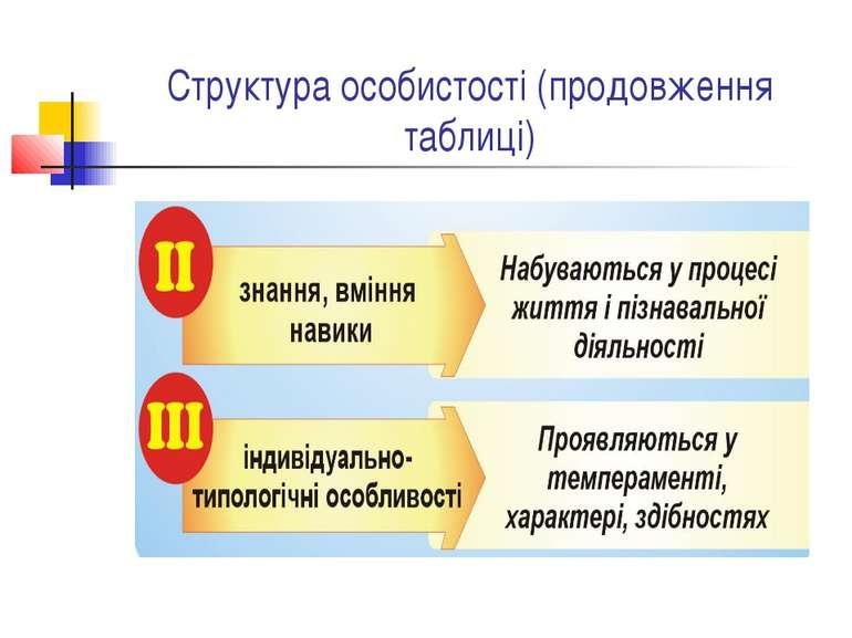 Структура особистості (продовження таблиці)