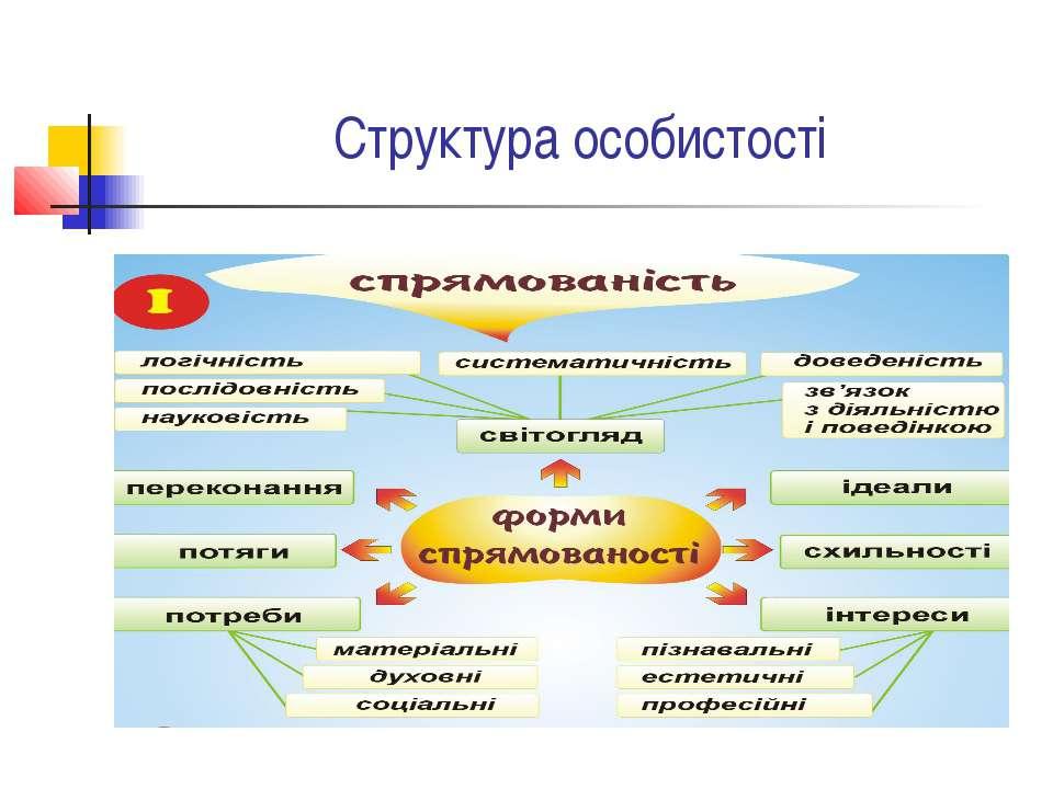 Структура особистості