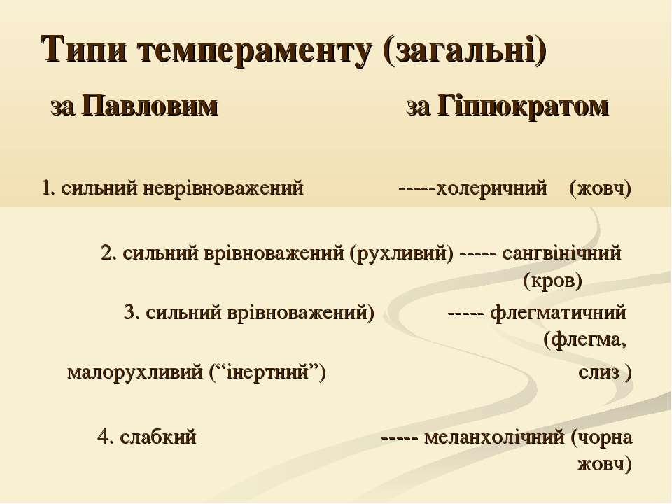 Типи темпераменту (загальні) за Павловим за Гіппократом 1. сильний неврівнова...