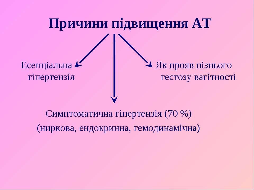 Причини підвищення АТ Есенціальна гіпертензія Як прояв пізнього гестозу вагіт...