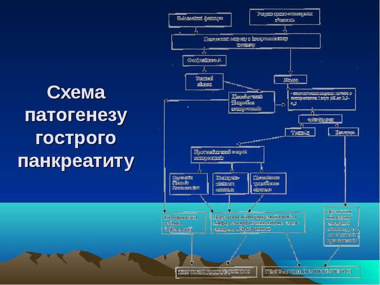 Схема патогенезу гострого панкреатиту