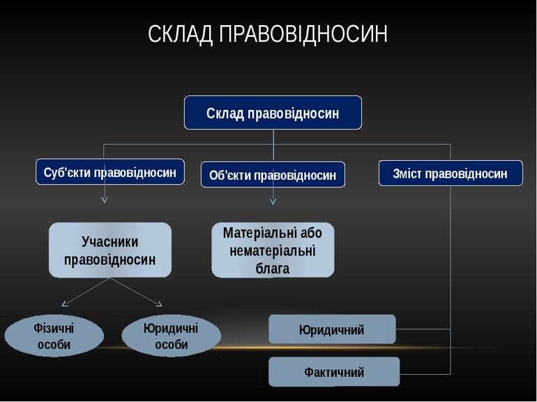 Склад правовідносин Суб'єкти правовідносин Об'єкти правовідносин Зміст правов...